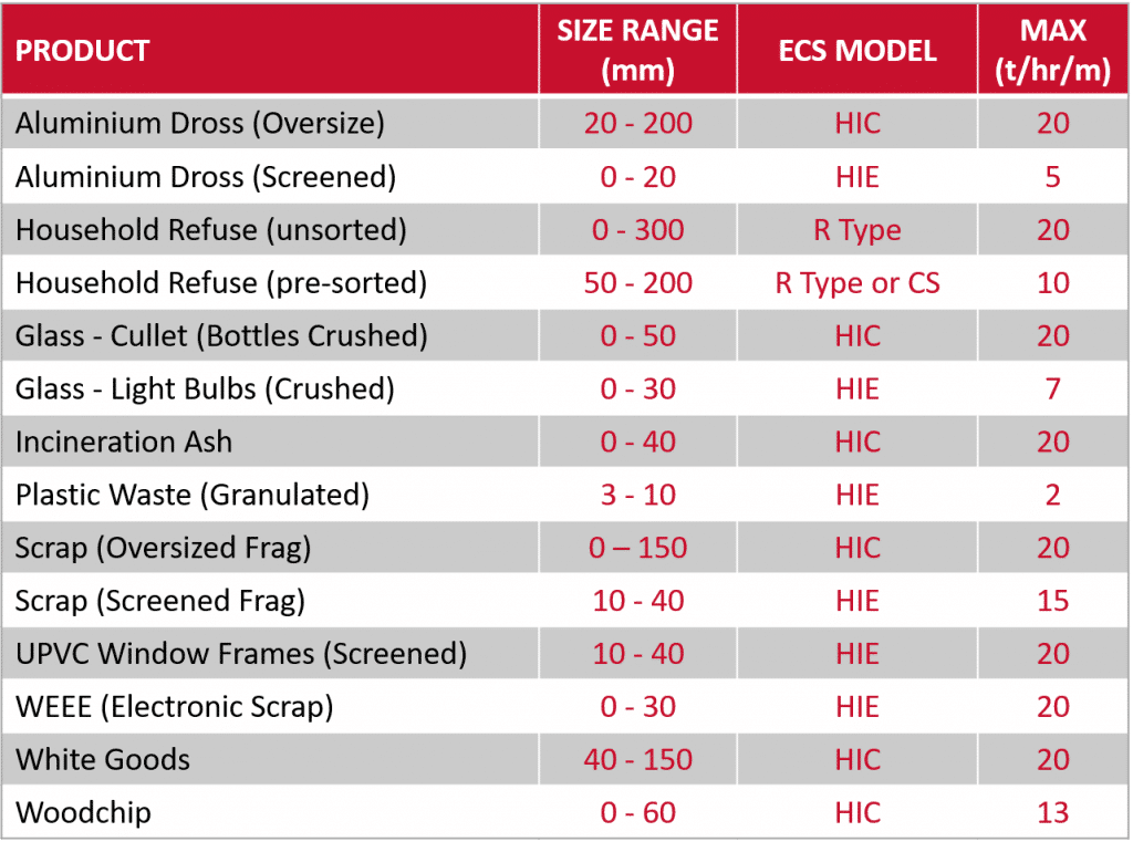 ECS Application guide