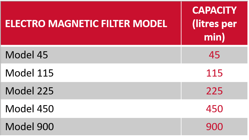 Electro Magnetic Filter Models and Typical Throughputs