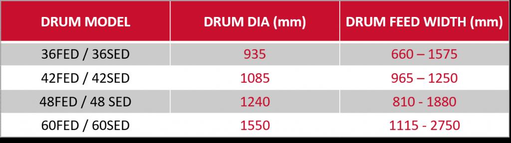 Electro Drum Models & Sizes