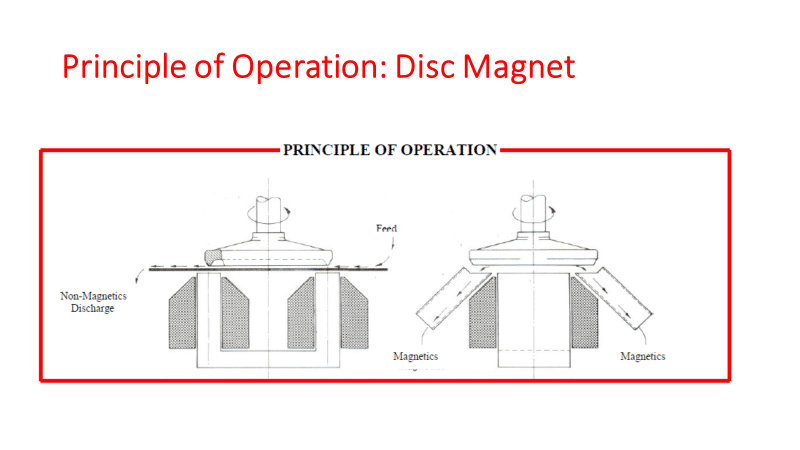 Operations of a disc magnet