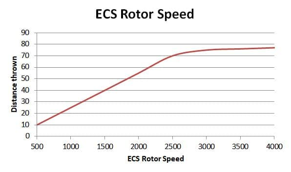 ECS rotor speed