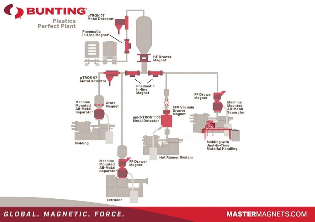 Bunting - Perfect Plastics Plant
