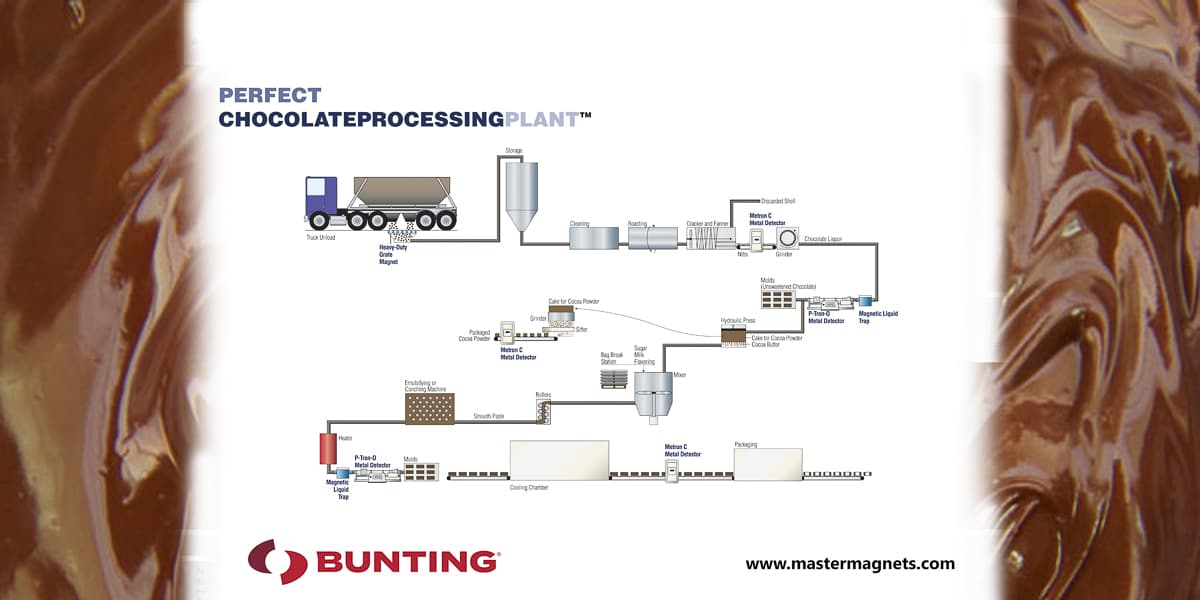 Chocolate Processing plant