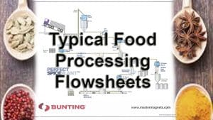 Food Processing Flowsheets