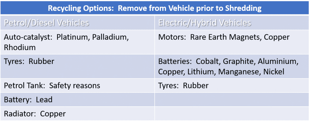 Challenges for car recyclers