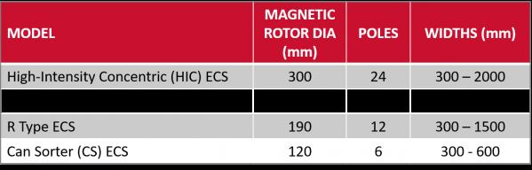 Eddy Current Separator Models