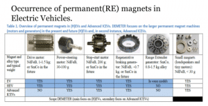 Magnets in an electric vehicle