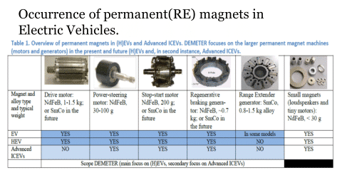 Occurence of permanent magnets in electric vehicles