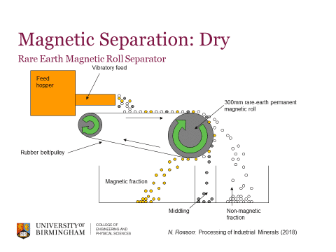 Dry magnetic separation