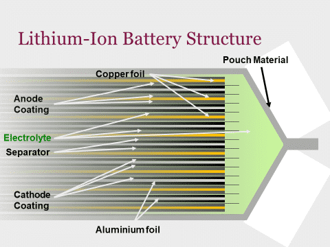 Lithium-Ion car battery pouch structure