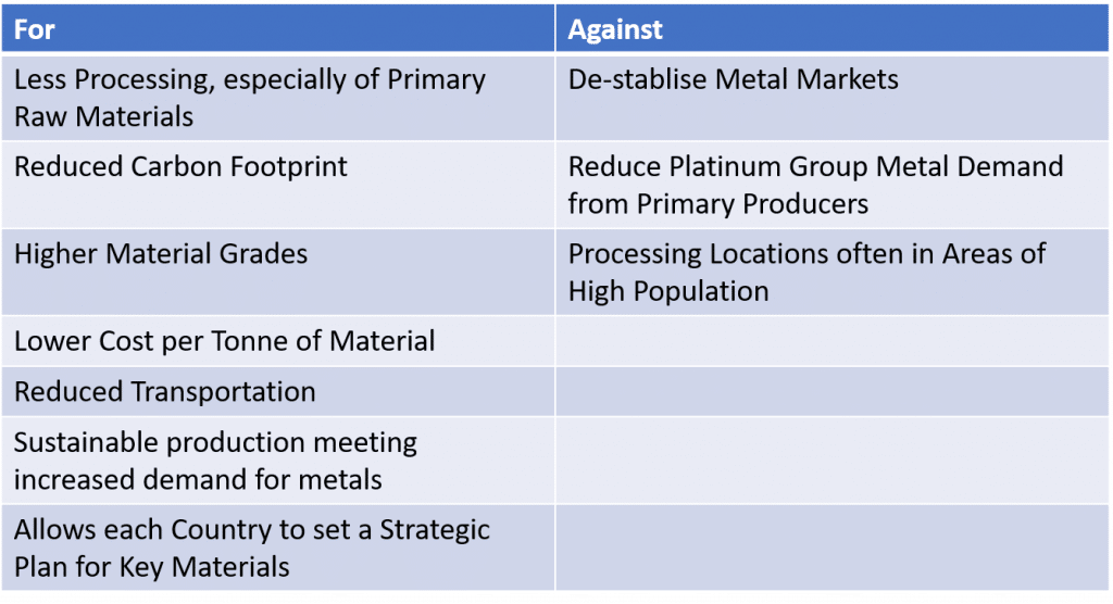 Advantages and Disadvantages of the Urban Mining