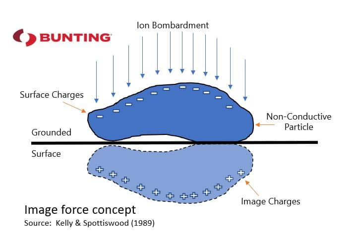 Image Force Concept