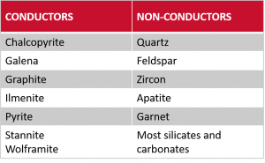 Minerals-ElectroStatic-Separation-2