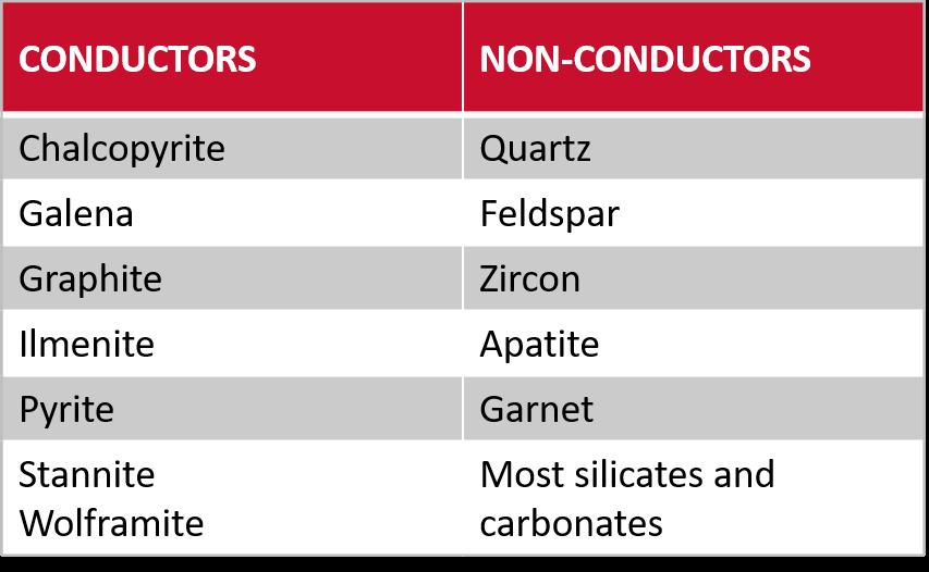 Minerals ElectroStatic Separation