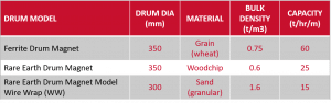 Drum Magnets Capacity Guide