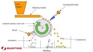 ElectroStatic Separation diagram