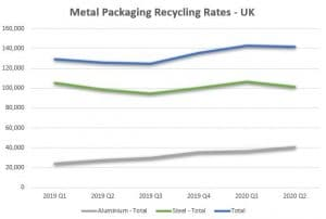Metal Packaging Recycling Rates