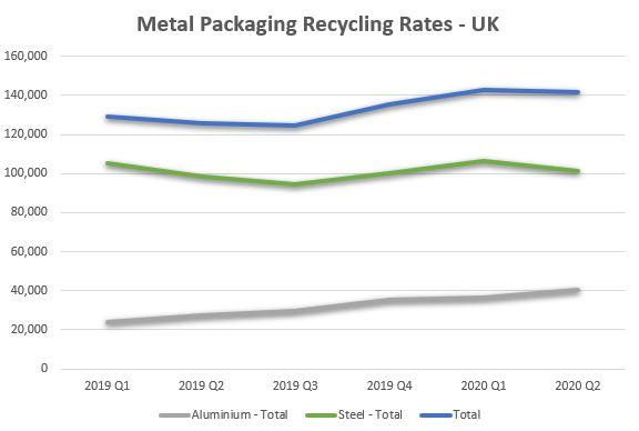 Metal Packaging Recycling Rates UK