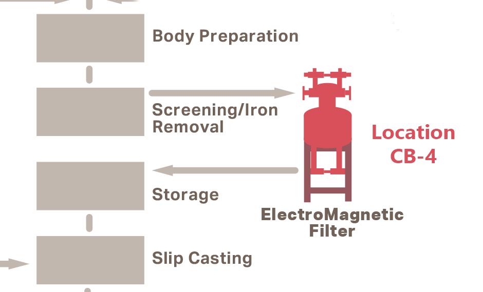Keeping Ceramic Sanitaryware Iron Free