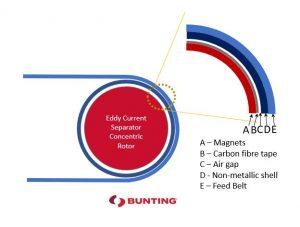 ECS Distance Magnets to Belt