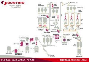 Metal detector process sheet