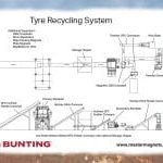 A Tyre Recycling Flowsheet